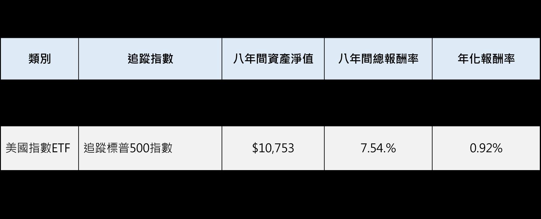 指數ETF_2008之前