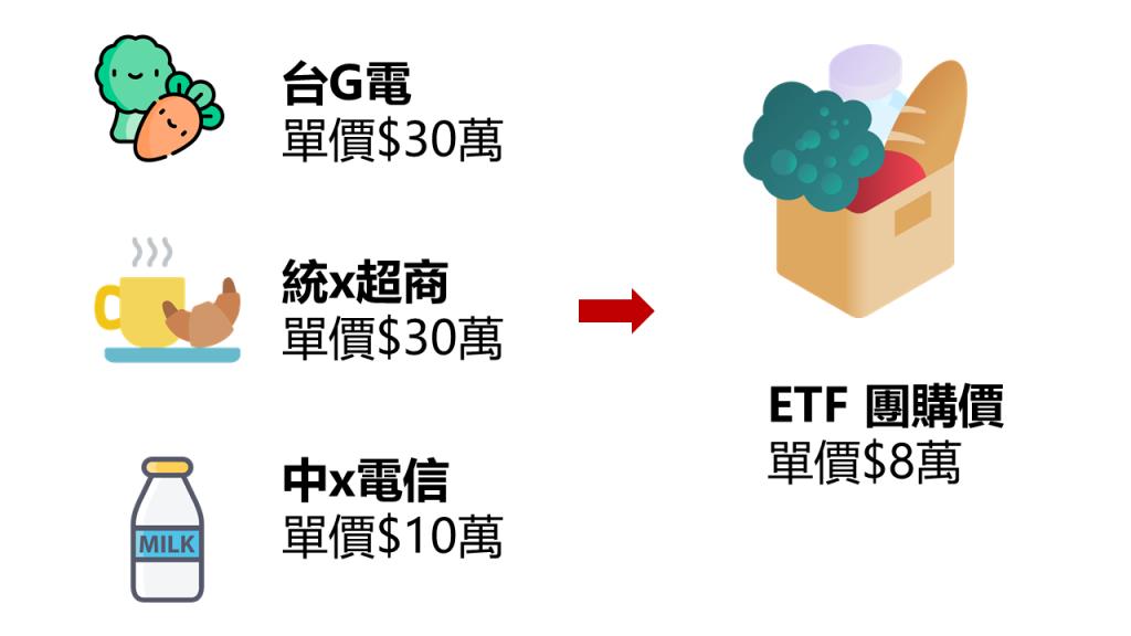 ETF團購