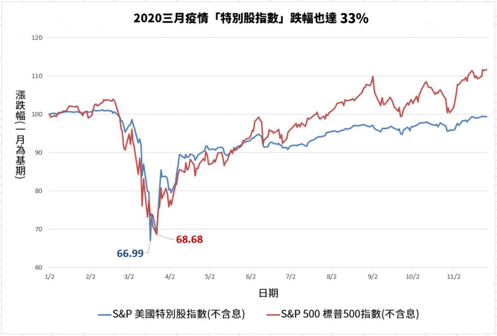 特別股最大損失