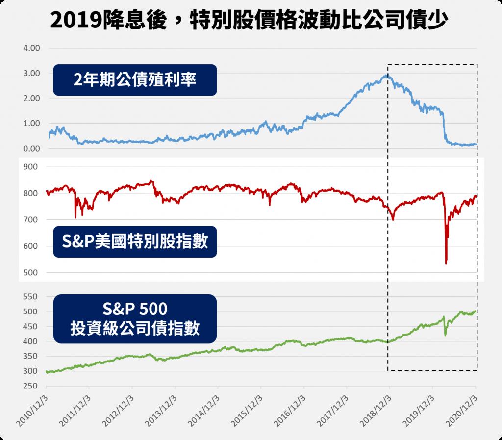 特別股對利率敏感度