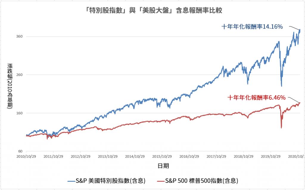 特別股指數與大盤比較